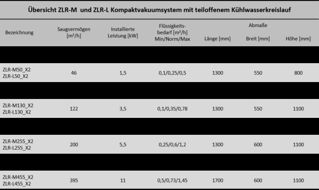 CSM Kompaktsystem FR-Pumpen. FR-Pumpe