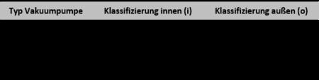 CSM-Tabelle nach ATEX